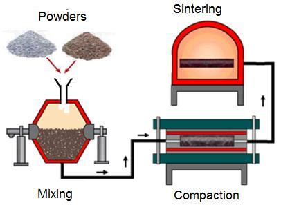 Research papers on powder metallurgy