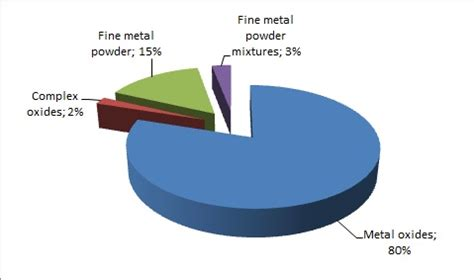 Powder Metallurgy: Technologies and Global Markets